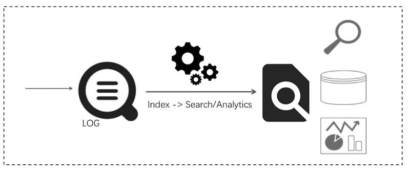 DevOps /オンライン O&M 、リアルタイムなログデータ分析、セキュリティ診断と分析、運用とカスタマーサービスシステム