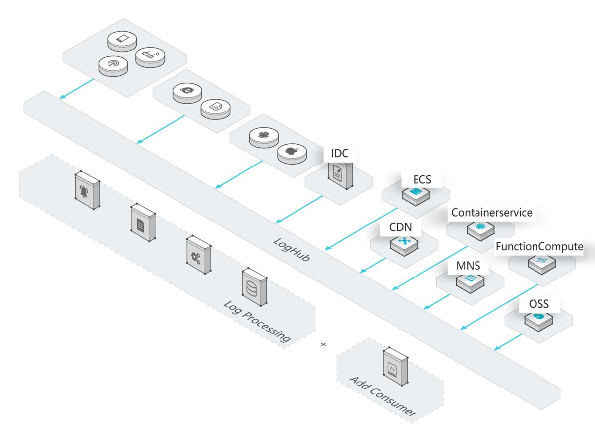 図1.データの収集と処理
