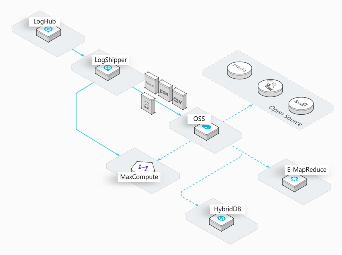 図3.データウェアハウスにドッキング
