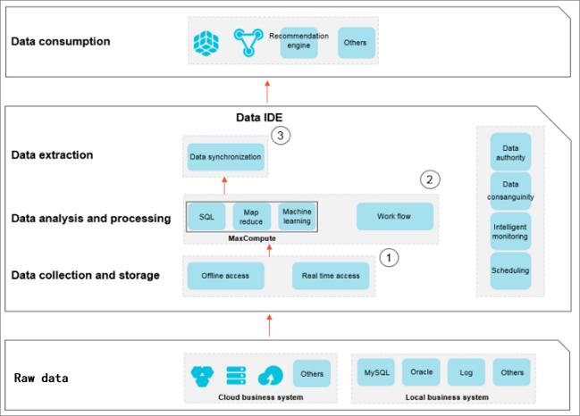 DataWorks