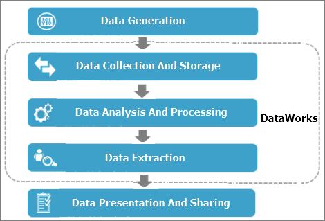 データ開発プロセス
