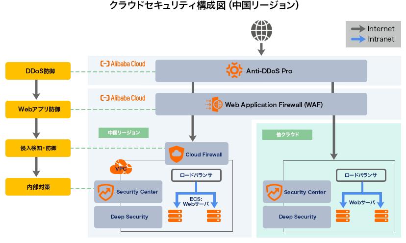 Alibaba Cloudの強固なセキュリティ対策