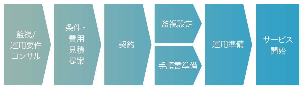 Alibaba Cloud MSPサービス(監視・運用代行)導入までの流れ
