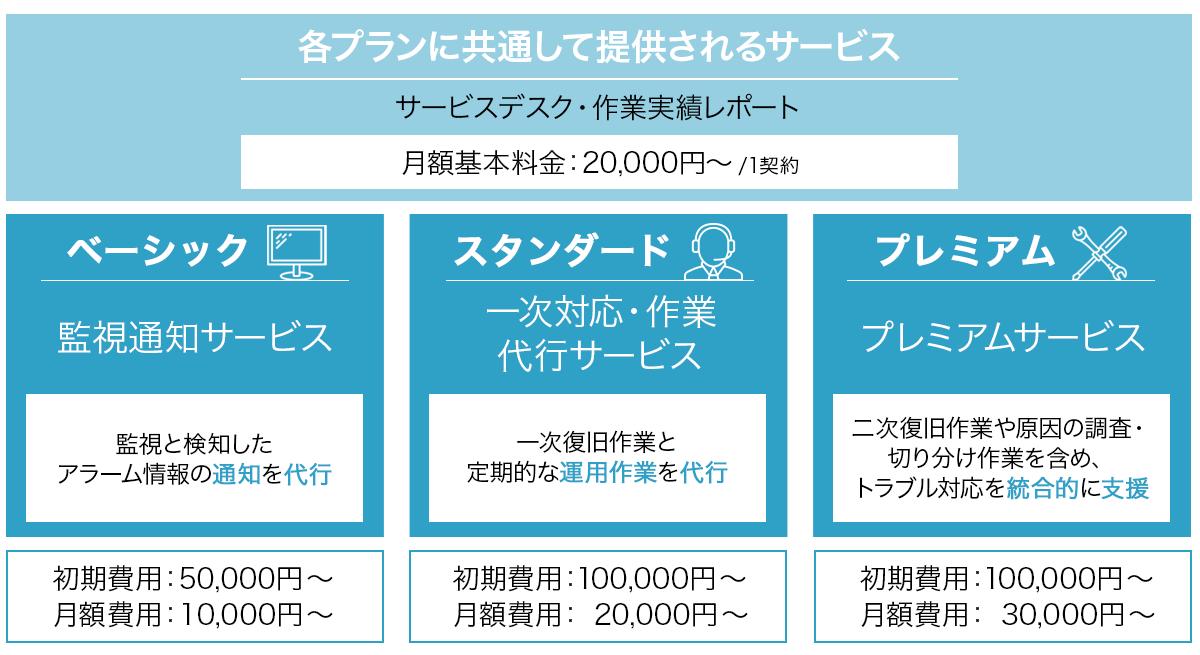 Alibaba Cloud MSPサービス(監視・運用代行) 料金プラン