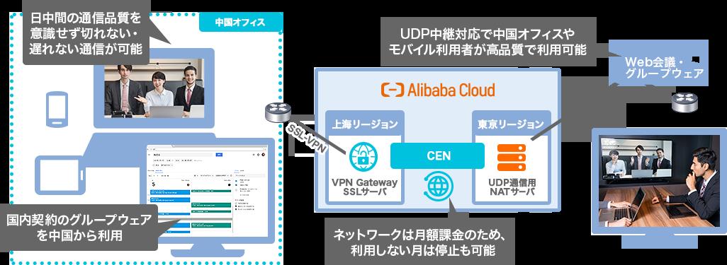 Alibaba Cloud グループウェア
