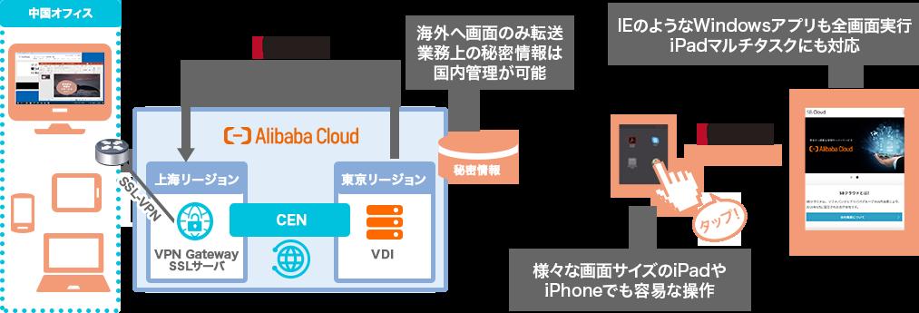 Alibaba Cloud アプリケーション配信・デスクトップサービス