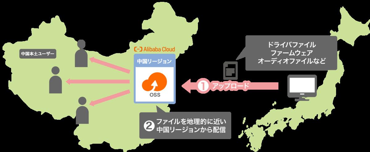 中国リージョン ファイル配信プラン