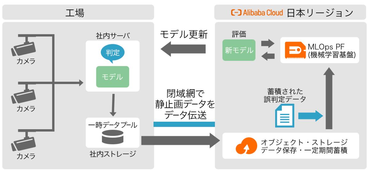 検品自動化・構成例