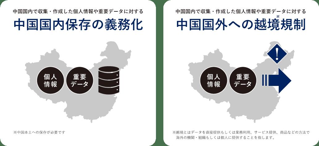 中国国内保存の義務化/中国国外への越境規制