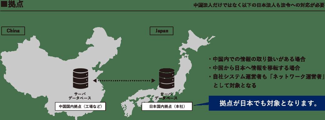 拠点 中国法人だけではなく以下の日本法人も法令への対応が必要