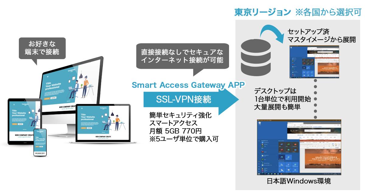スマートアクセスアプリでネットワークセキュリティを強化できる