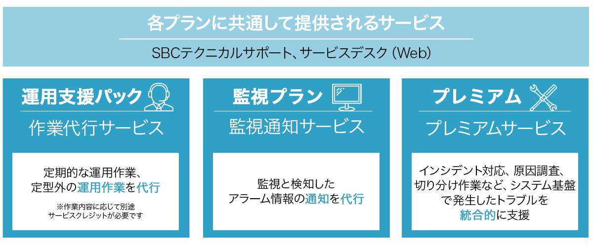 Alibaba Cloud MSPサービス(監視・運用代行) サービスプラン
