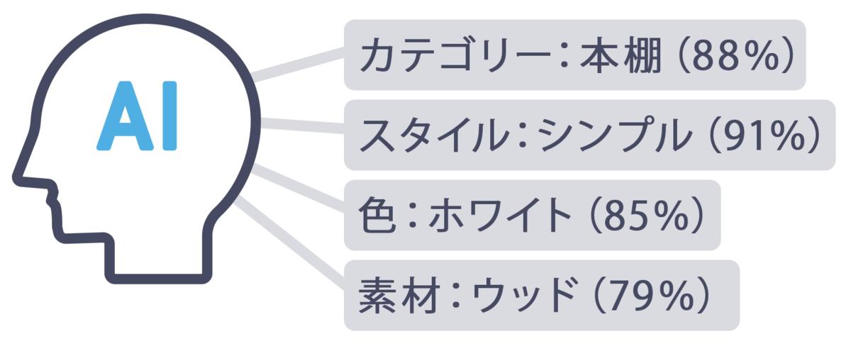 画像認識AIが商品情報を分析
