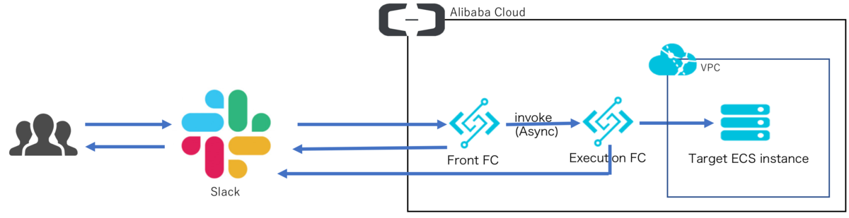chatops_on_alibaba_cloud