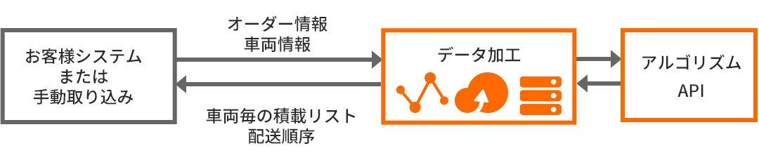 既存業務システムもしくはローカルデータをAlibaba Cloudでデータ加工するケース
