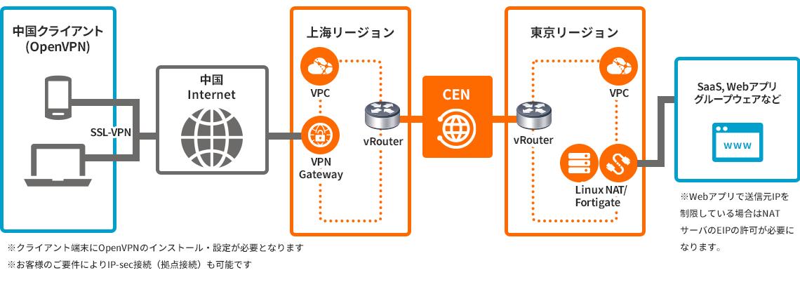 VPN Gateway+ CEN +NAT
