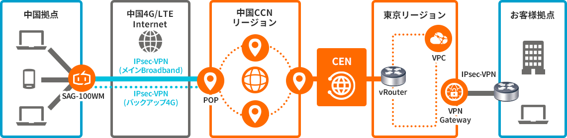 SAGデバイス + CEN +VPN Gateway