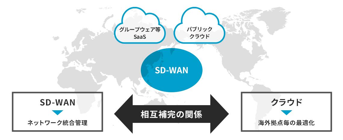 Cloud SD-WANソリューションとは