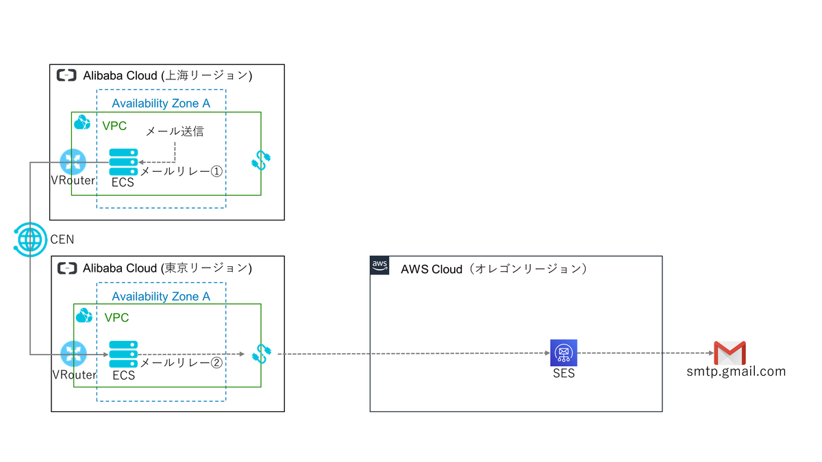 f:id:sbc_suzuki10:20191028163932p:plain