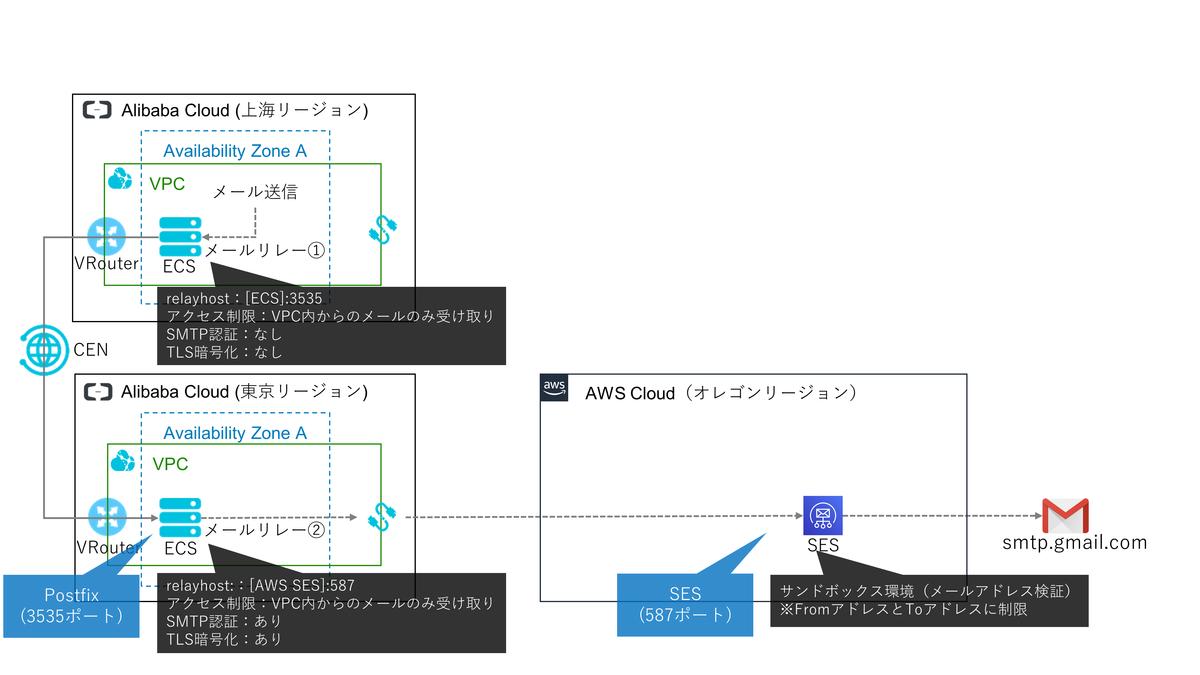 f:id:sbc_suzuki10:20191028165536p:plain