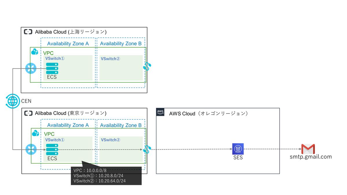f:id:sbc_suzuki10:20191028195721p:plain