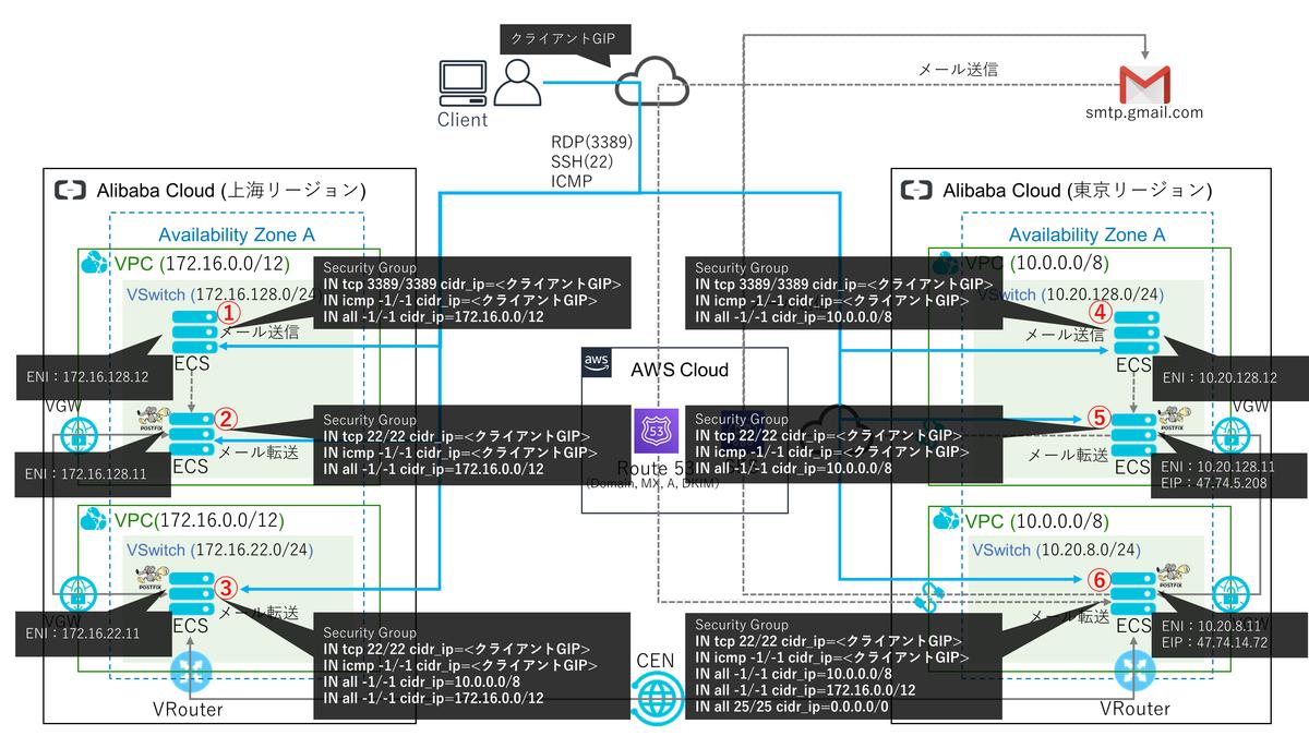 f:id:sbc_suzuki10:20191112152337p:plain