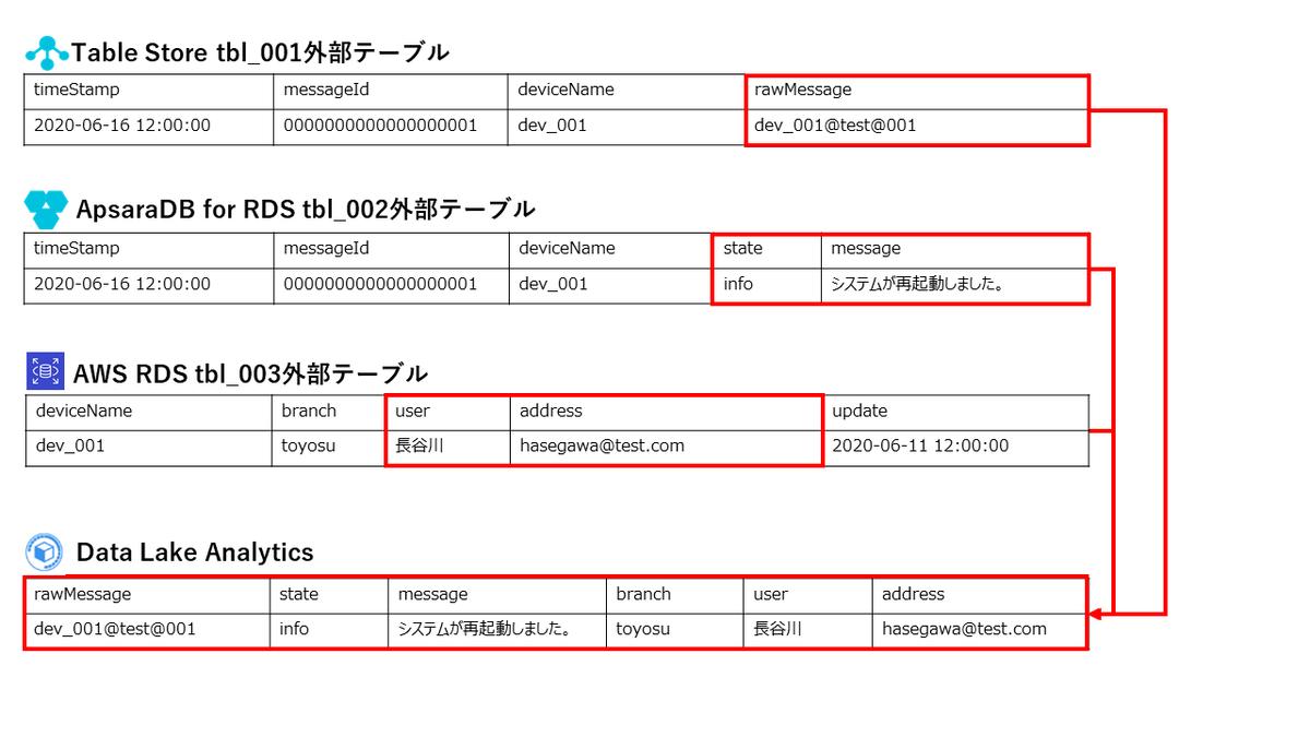 f:id:sbc_suzuki10:20200702152522p:plain