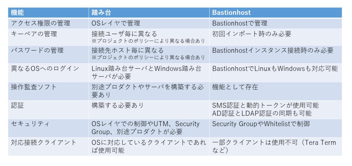 f:id:sbc_suzuki10:20200828114739p:plain