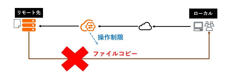 f:id:sbc_suzuki10:20200903110641p:plain