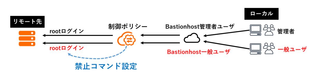f:id:sbc_suzuki10:20200904115650p:plain