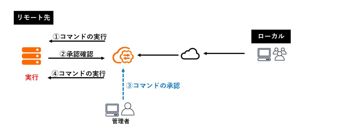 f:id:sbc_suzuki10:20200904152610p:plain