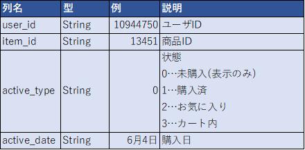 f:id:sbc_takahashi:20191217145655p:plain