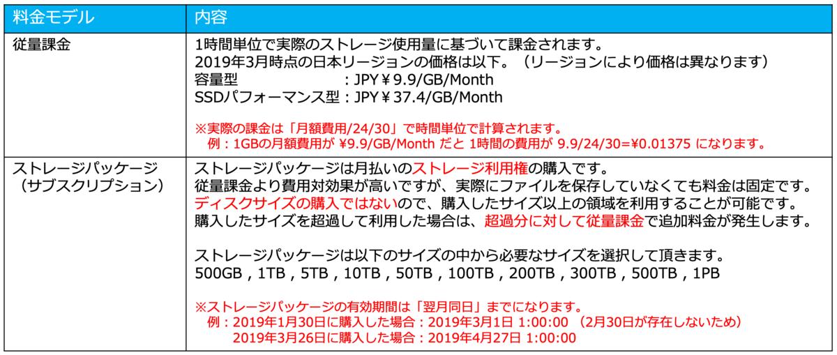 f:id:sbc_y_matsuda:20190329175415p:plain:w950