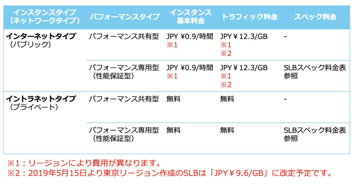 f:id:sbc_y_matsuda:20190419165458p:plain:w800