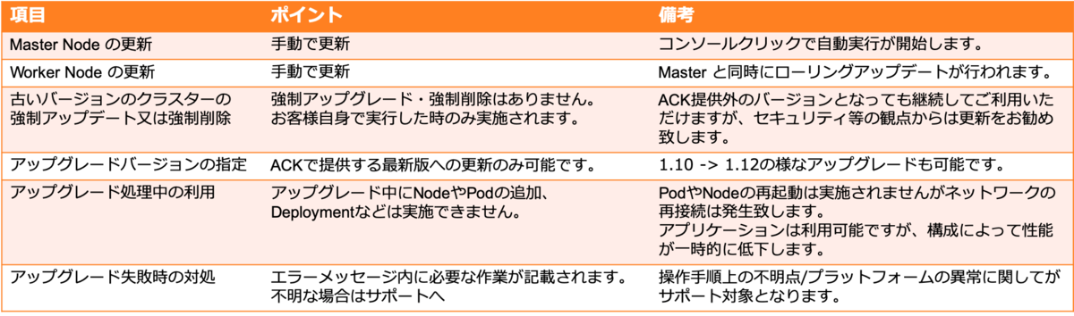 f:id:sbc_y_matsuda:20190628181243p:plain