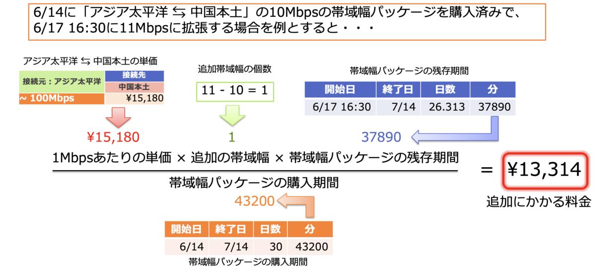 f:id:sbc_y_matsuda:20190827202451p:plain:w850