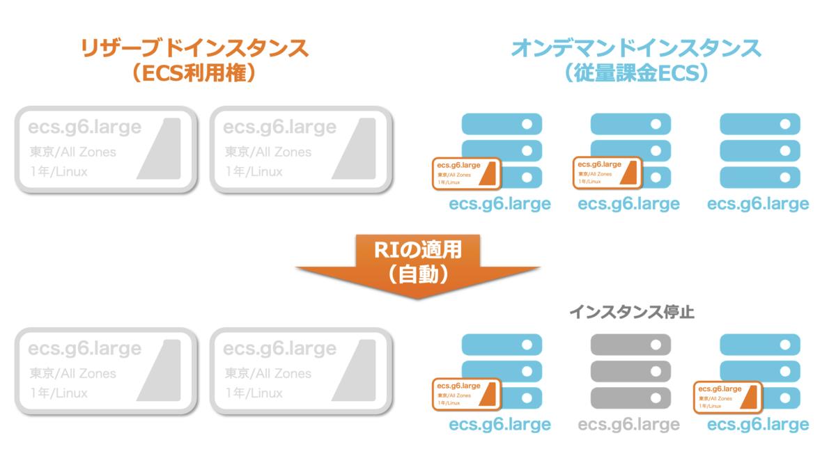 f:id:sbc_y_matsuda:20200204184503p:plain:w850