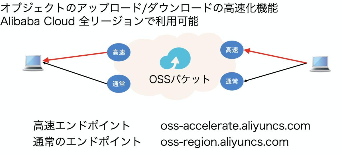 f:id:sbc_yoshimura:20201125165504p:plain