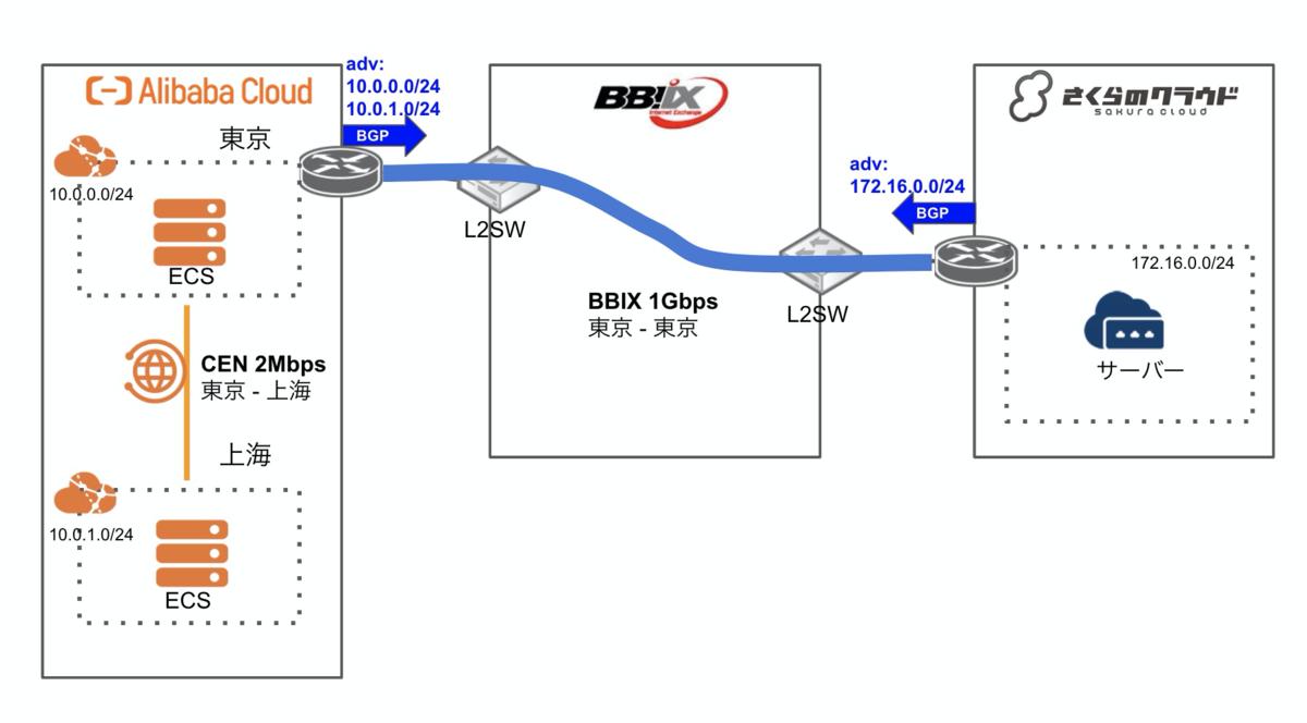 f:id:sbc_yoshimura:20201201175616p:plain