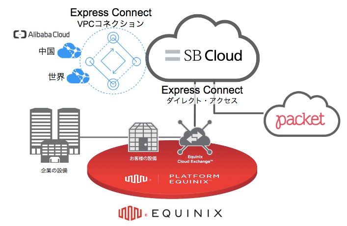 SBクラウドの「Express Connect」