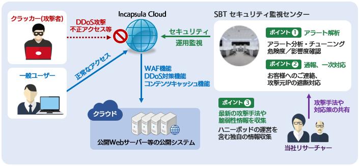 SBT MSS for Incapsula概要図