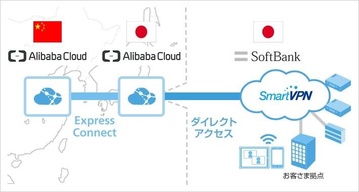 ソフトバンクの閉域網接続サービス「ダイレクトアクセス」との組み合わせで日本と中国をシームレスに繋ぐコンピューティング環境を構築
