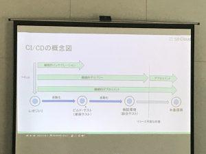 第2部:Alibaba Cloud技術セミナー「Alibaba CloudでCI/CDを実現する。クラウドでのデプロイ方法をマスターしよう編」③