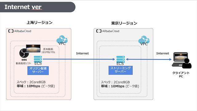 インターネットVersion