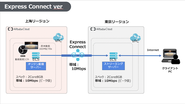 Express Connect Version