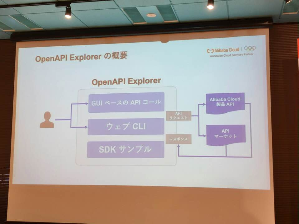 Alibaba Cloud OpenAPI Explorerの概要