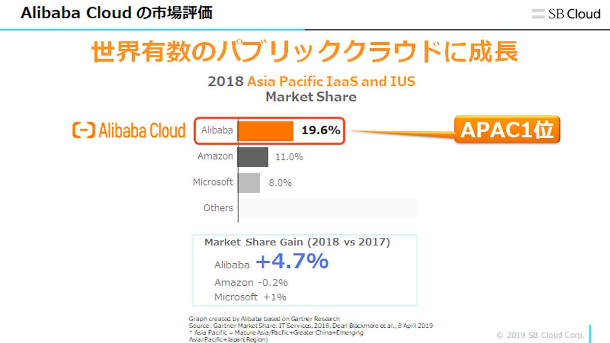 Alibaba Cloudの市場評価