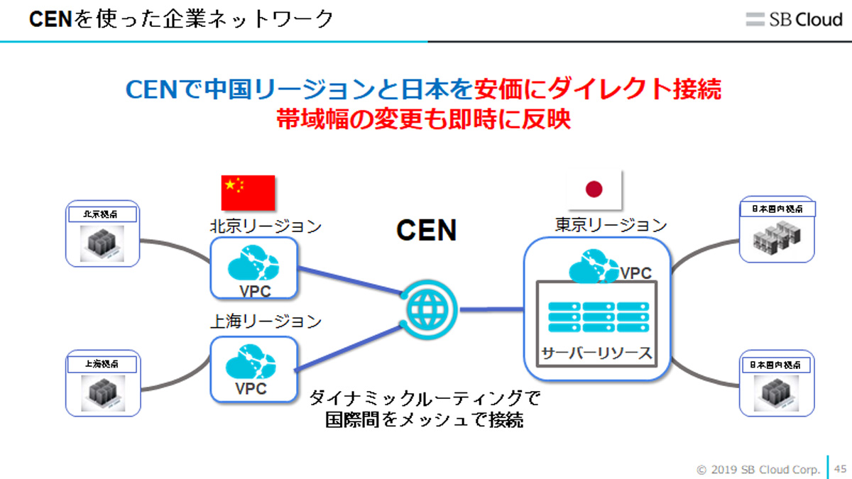 CENを使った企業ネットワーク
