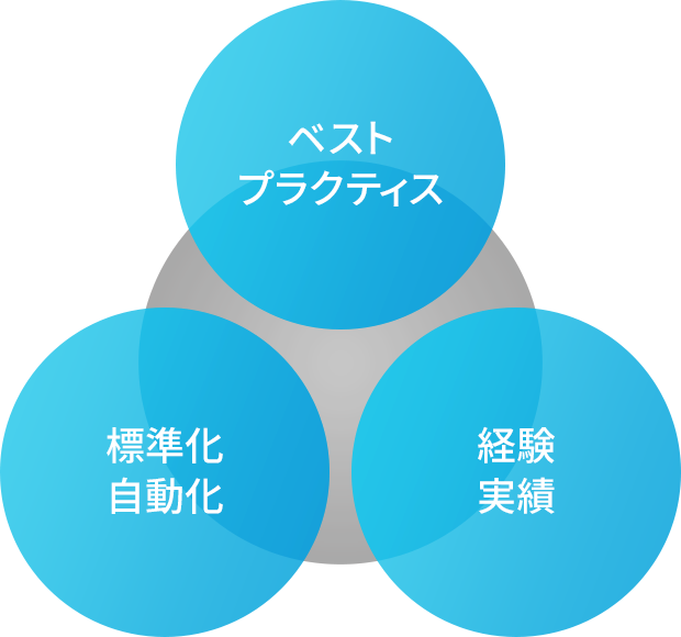 Alibaba Cloud プロフェッショナルサービス