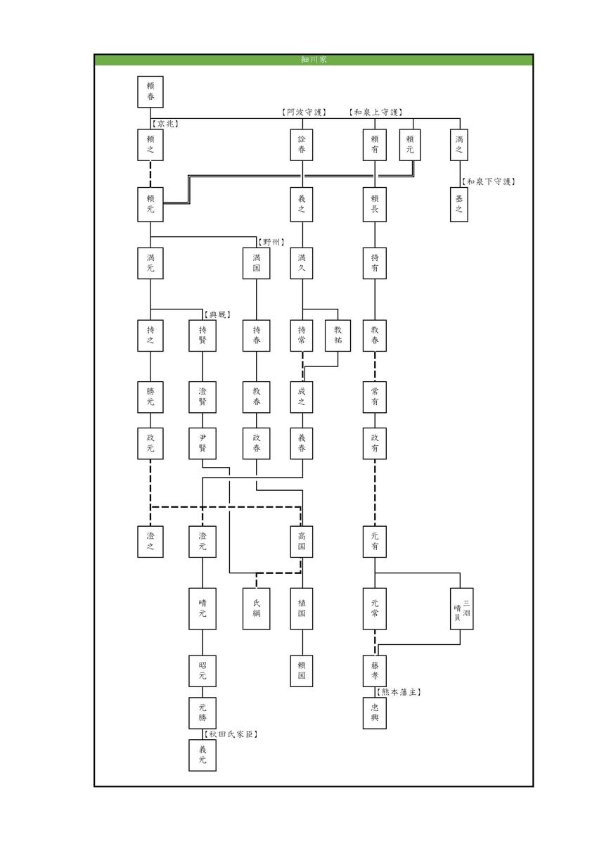 細川家系図